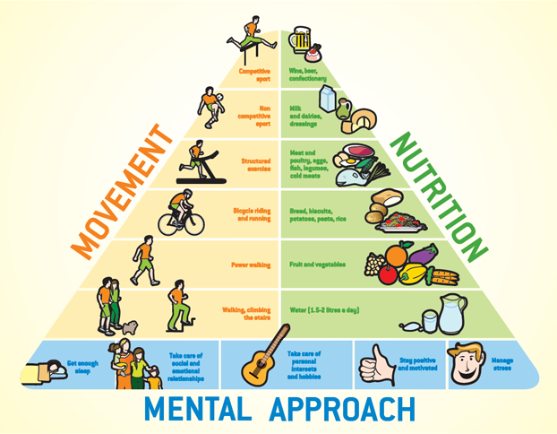 WELLNESS FOUNDATION | Progetti _ La piramide del Wellness